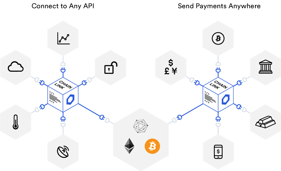 Features - Chainlink